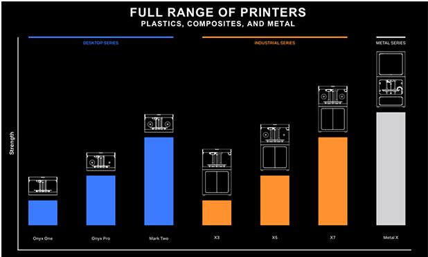 Markforged 3D Printers | 3D Printers in Pune, India